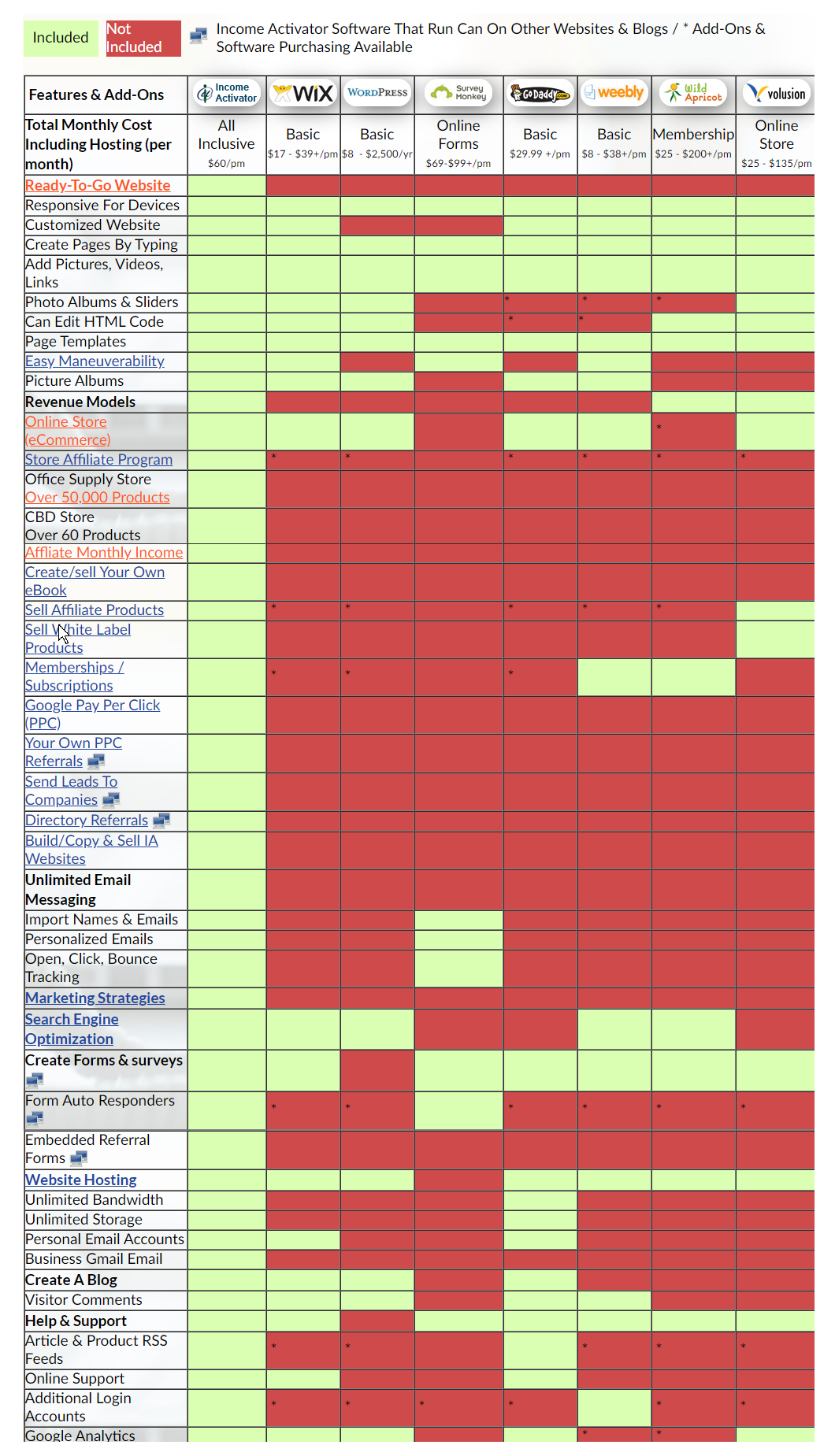 wwebiste builder comparison chart